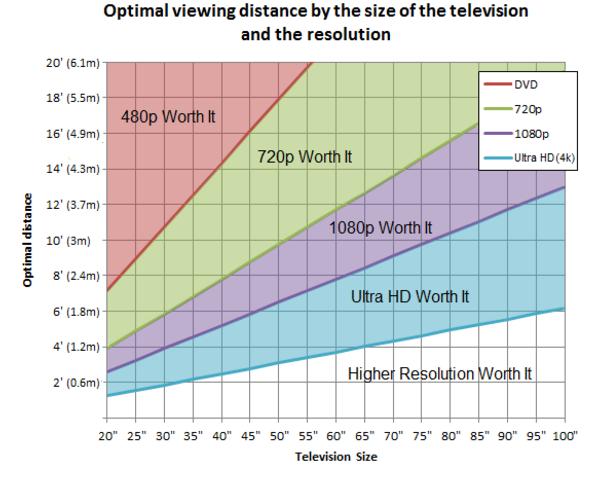 买多大的电视?