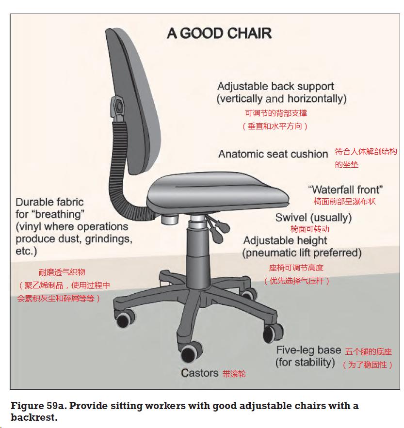 IEA(国际人类工效学学会)的好椅子示例图