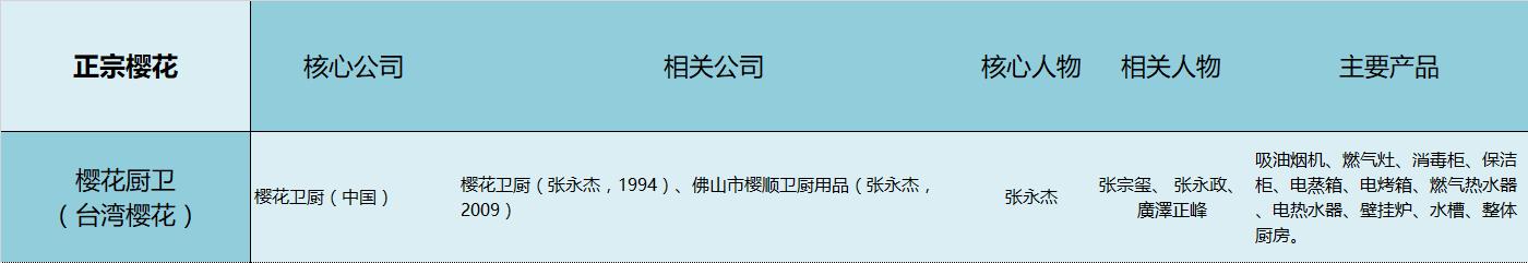 品牌溯源:樱花(SAKURA)